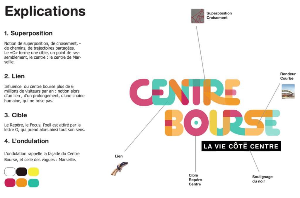 Explication Centre Bourse, logo, logotype, planche, cible, designn , couleurs, concept,