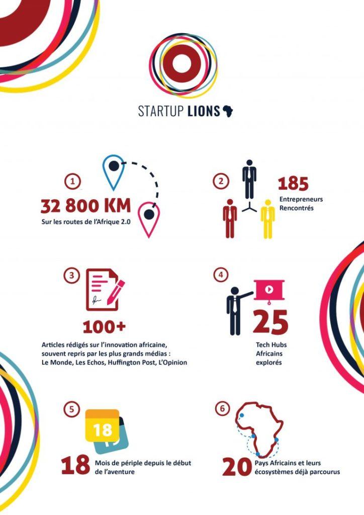 Infographie Start Up Lions Logo Entrepreneur par Alizée Laurence